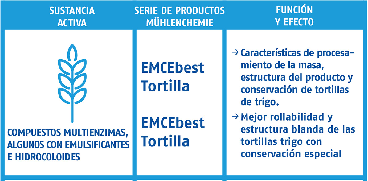 tabla tortillas 01